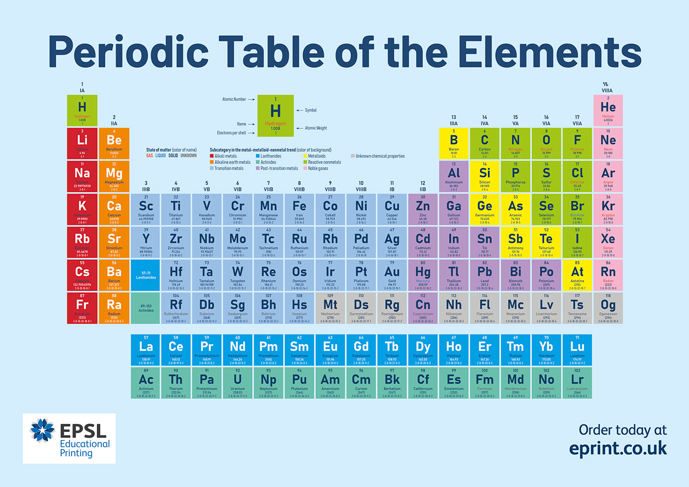 Periodic tables poster